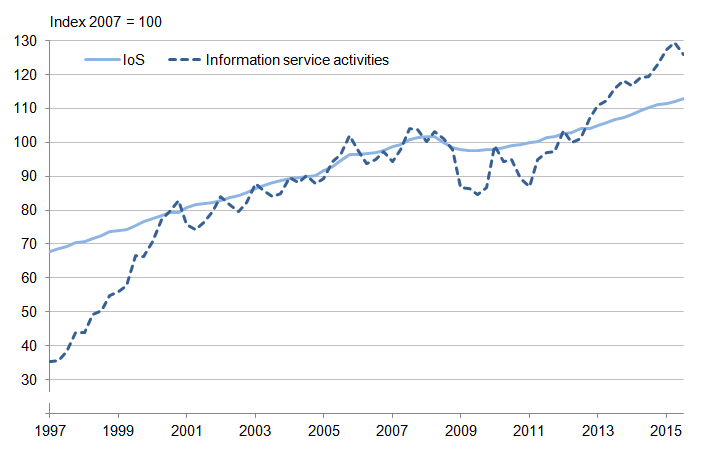 Figure 6: Index of Services and information service activities