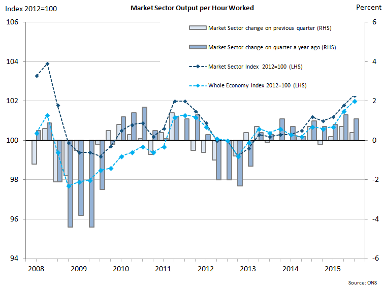 Figure 5: Market Sector Output per Hour Worked