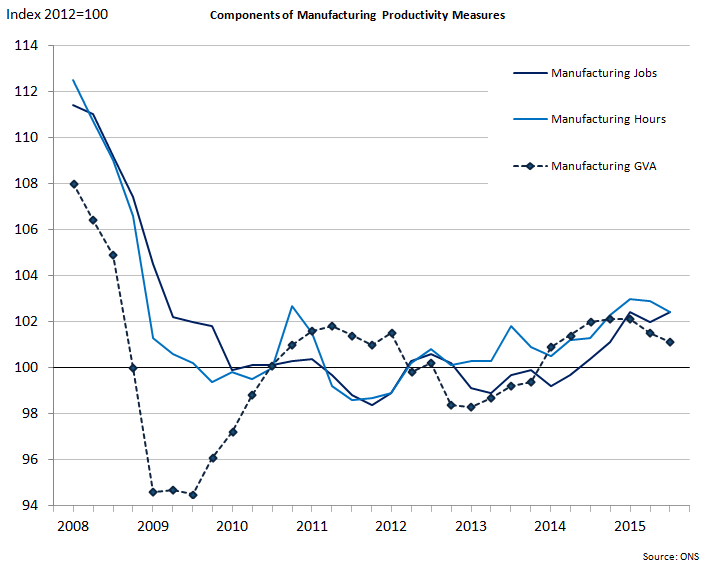 Figure 7: Components of manufacturing productivity measures