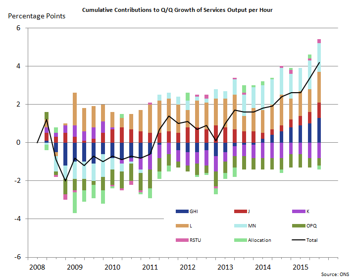 Figure 8: Cumulative contributions to quarter on quarter growth of services output per hour