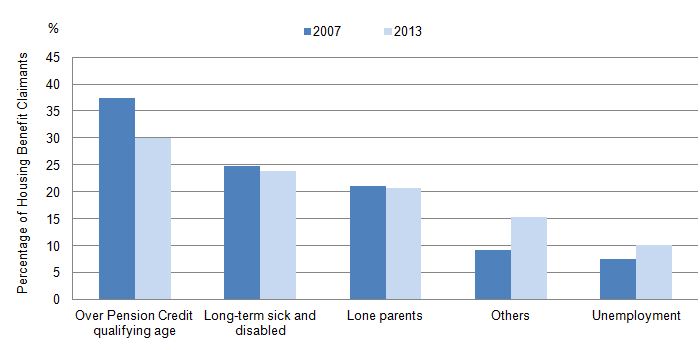 Figure 6: Housing Beneficiaries by Claimant Group, Great Britain, 2007/2008 to 2013/2014