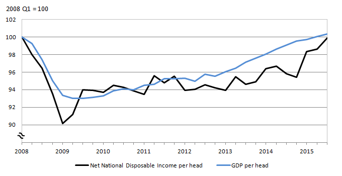 Figure 1: GDP per head and net national disposable income per head, Q1 2008 to Q3 2015