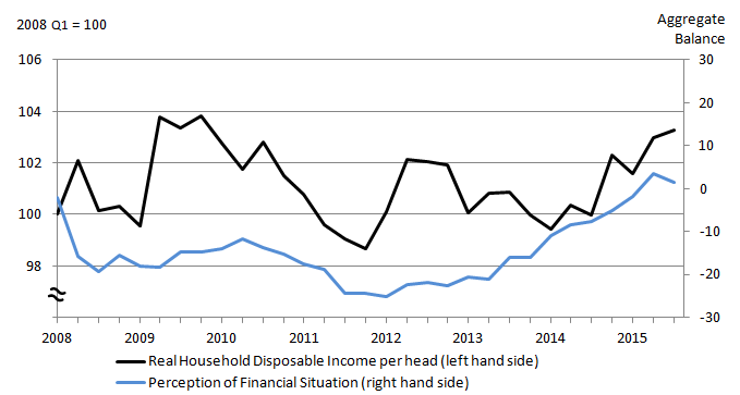 Figure 2: Real household disposable income per head and perception of financial situation, Q1 2008 to Q3 2015