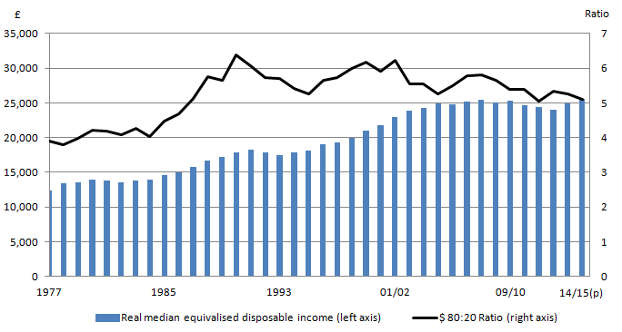Figure 3: Real Median Household Income and S80/20 ratio (1977 to financial year ending 2015)