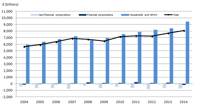 Figure 5: Net financial and non-financial capital, (2004 to 2014)