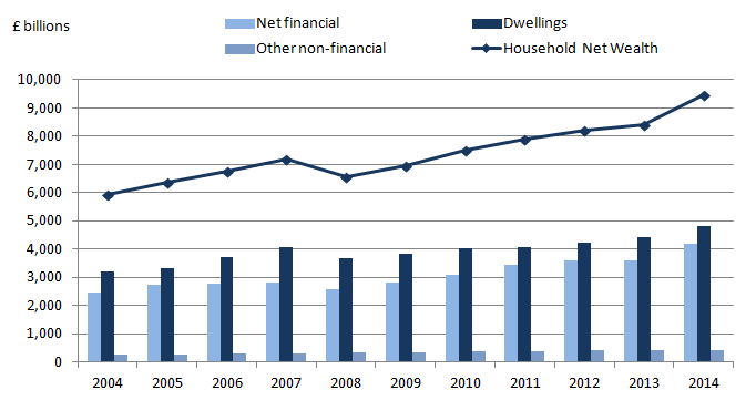 Figure 6: UK household and non-profit institutions serving households net worth by asset type, 2004 to 2014