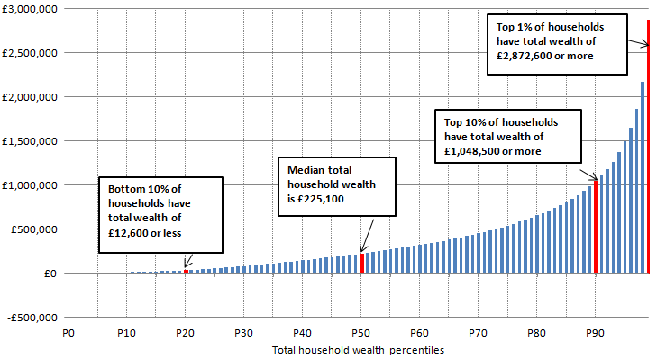 Figure 7: Distribution of total household wealth, percentile points:  July 2012 to June 2014