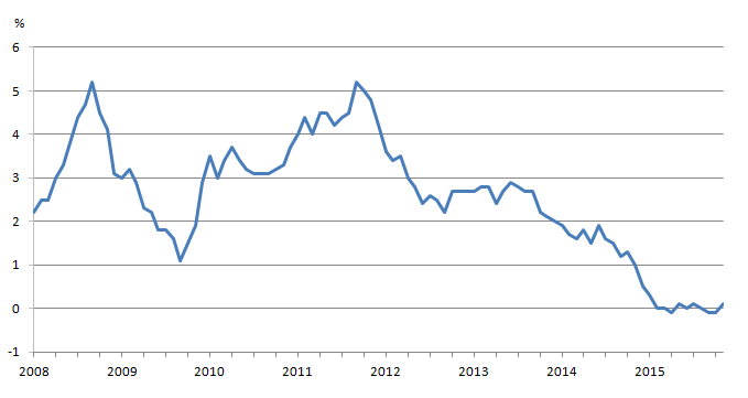 Figure 9: Consumer Price Index (CPI) inflation, Jan 2008 to Sept 2015
