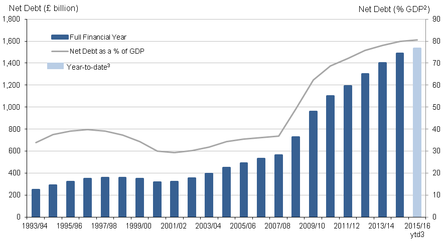 Figure 2: Public sector net debt excluding public sector banks; the financial year ending 1994 to date