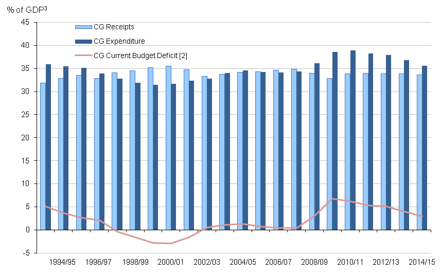 Figure 4: Central government receipts, expenditure and current budget deficit as a percentage of GDP by financial year; the financial year ending 1994 to the financial year ending 2015