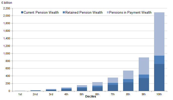 Figure 6.13: Breakdown of household private pension wealth for only those with any private pension wealth, by total pension wealth deciles
