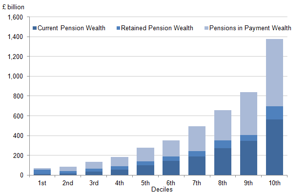 Figure 6.14: Breakdown of aggregate household private pension wealth, by household equivalised income deciles and components