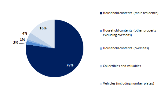 Figure 4.9: Breakdown of aggregate household physical wealth