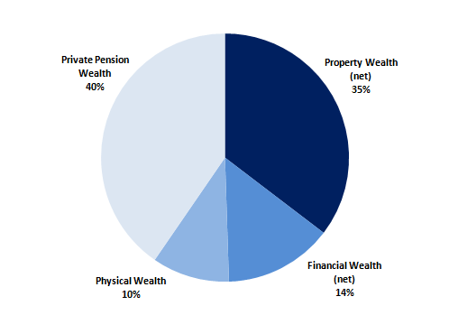 Figure 2.2: Breakdown of aggregate total wealth, by components