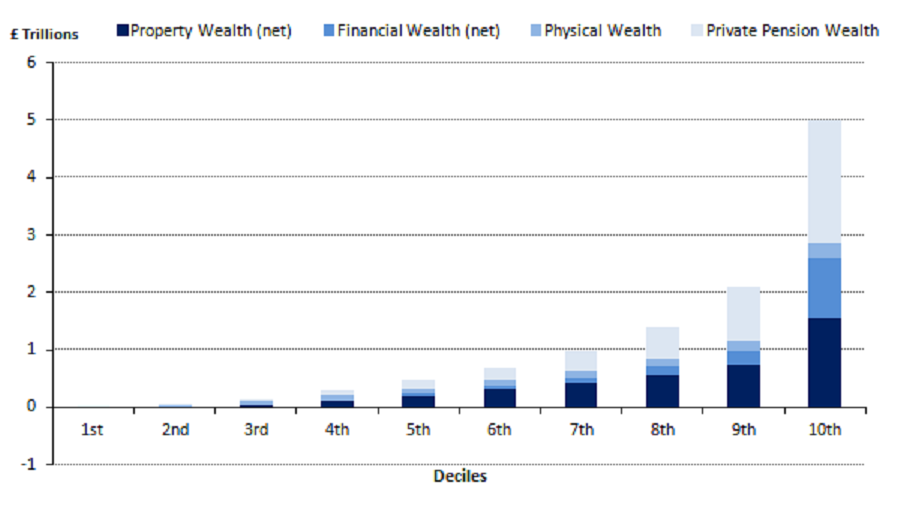 Figure 2.3: Breakdown of aggregate total wealth, by deciles and components
