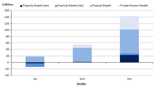Figure 2.4: Breakdown of aggregate total wealth, by lowest 3 deciles and components