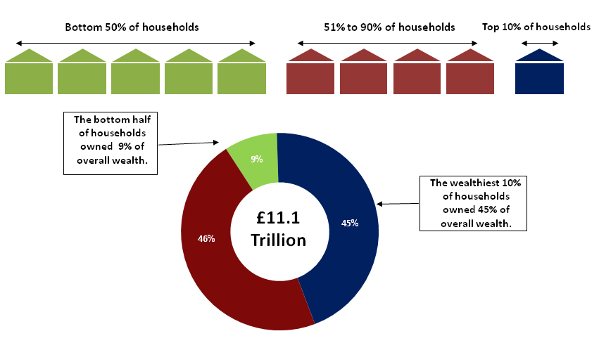 Figure 1: Distribution of total household wealth