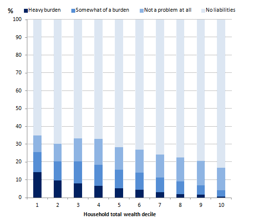 Figure 7: Financial debt burden by household total wealth decile