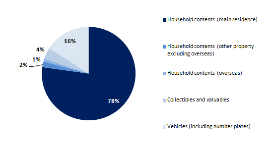Figure 8: Breakdown of aggregate household physical wealth
