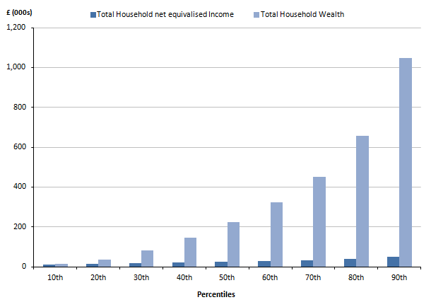 Figure 7.2: Distribution of total household wealth and equivalised income, by percentile points