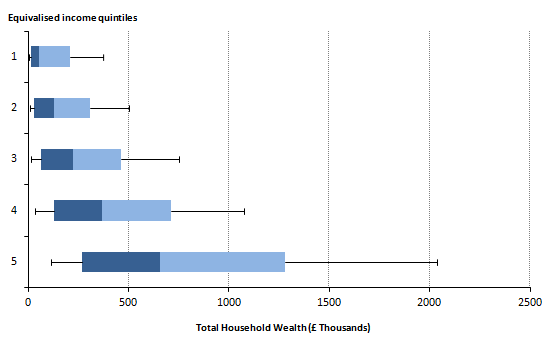 Figure 7.4: Total household wealth, by total household  equivalised income quintile