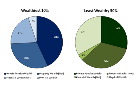 Figure 7.9: Breakdown of household total wealth by components
