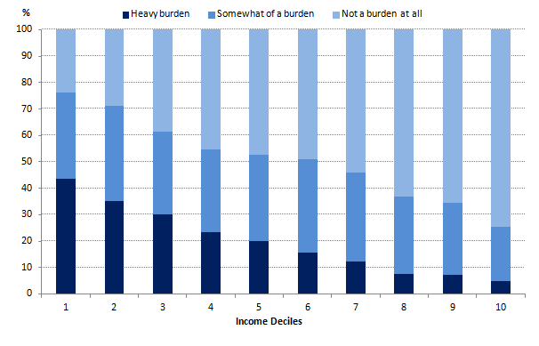 Figure 7.14: Individual financial debt burden by household net equivalised income decile
