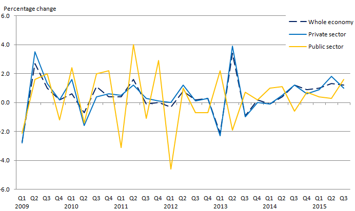 Figure 1.2: Labour Costs per Hour quarter on quarter growth - whole economy, private sector and public sector