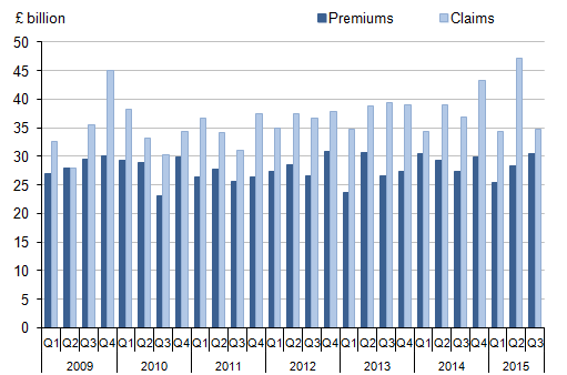 Figure 11: Long-term insurance companies' premiums and claims