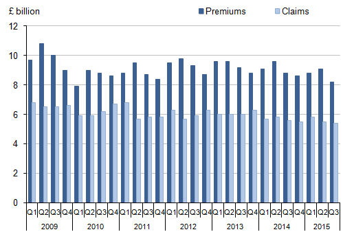 Figure 12: General insurance companies' premiums and claims