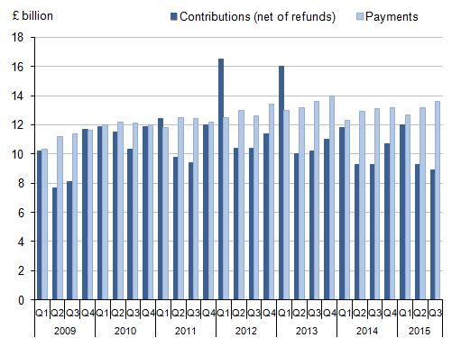 Figure 13: Self-administered pension funds' contributions (net of refunds) and payments