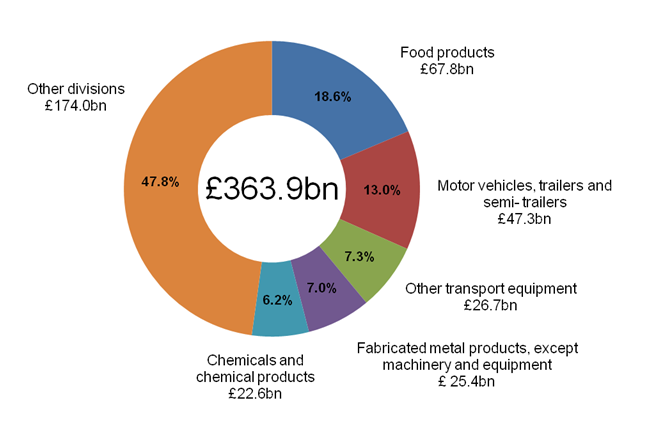 Figure 3: Total UK manufacturers' product sales by division, 2014
