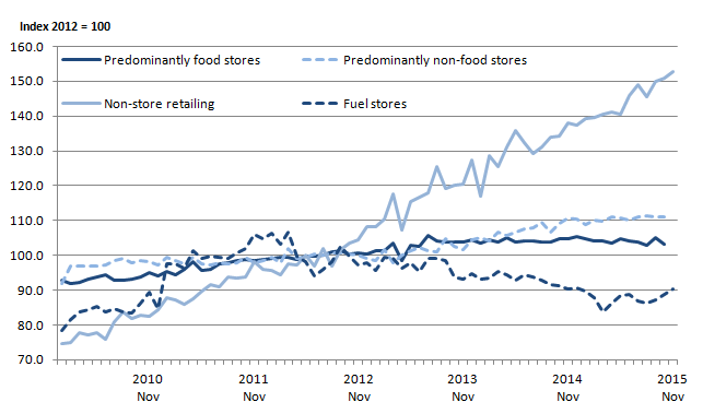 Figure 2: Comparison of the 4 main retail sectors, seasonally adjusted, sales values