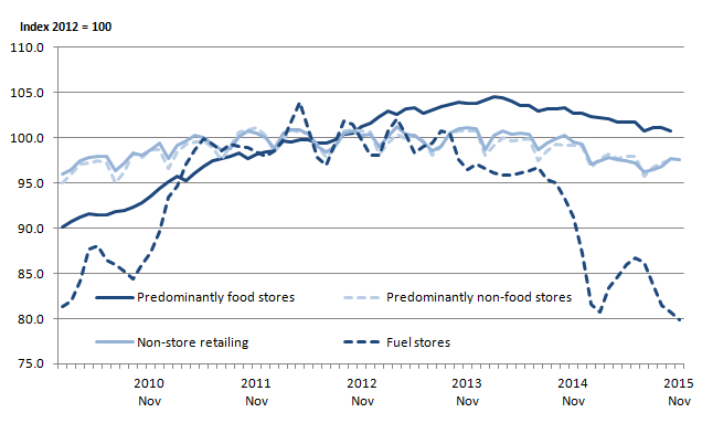 Figure 3: Comparison of the 4 main retail sectors, non-seasonally adjusted, average store price