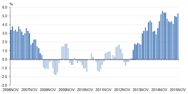 Figure 6: 3 month on 3 month a year earlier growth in the volume of retail sales, 3 months to November 2006 to 3 months to November 2015