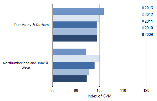 Figure 2: NUTS2 All industry regional CVM indices[1] for the North East, 2009 to 2013