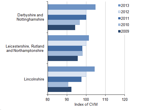 Figure 5: NUTS2 All industry regional CVM indices[1] for the East Midlands, 2009 to 2013