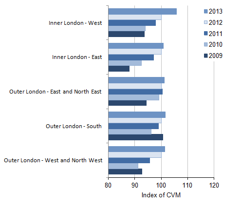Figure 8: NUTS2 All industry regional CVM indices[1] for London, 2009 to 2013