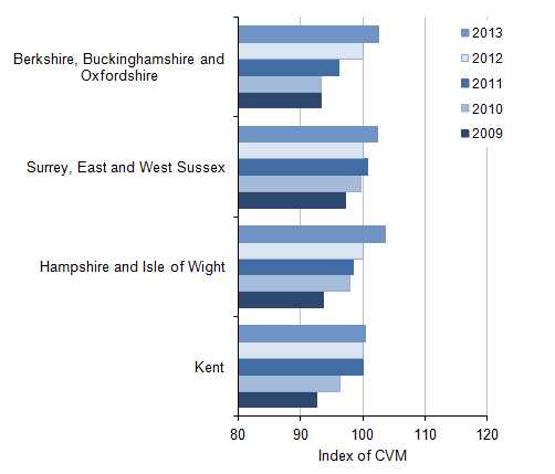Figure 9: NUTS2 All industry regional CVM indices[1] for the South East, 2009 to 2013