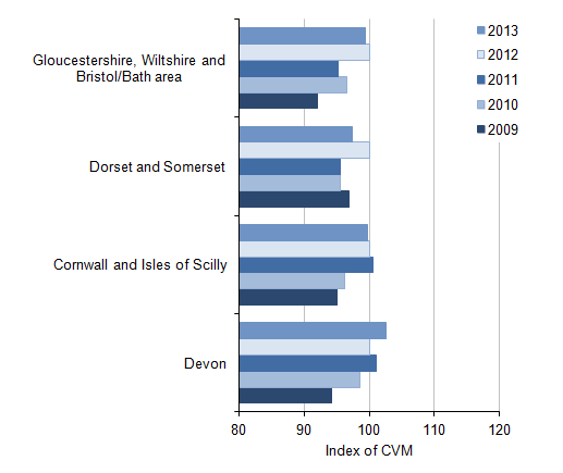 Figure 10: NUTS2 All industry regional CVM indices[1] for the South West, 2009 to 2013