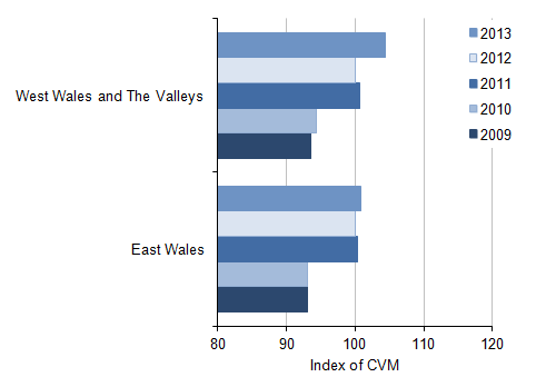 Figure 11: NUTS2 All industry regional CVM indices[1] for Wales, 2009 to 2013