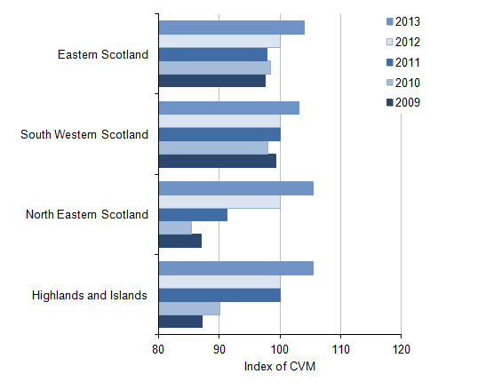 Figure 12: NUTS2 All industry regional CVM indices[1] for Scotland, 2009 to 2013