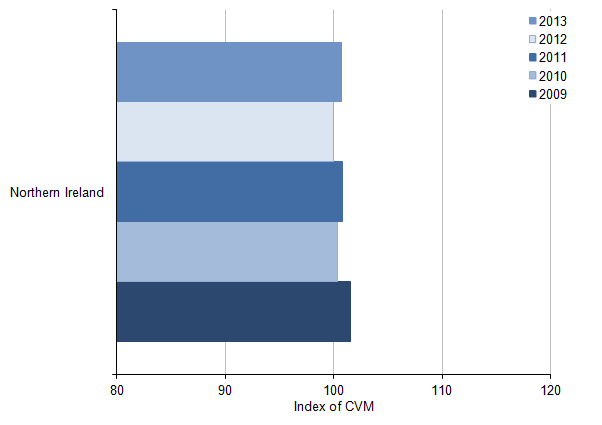 Figure 13: NUTS2 All industry regional CVM indices[1] for Northern Ireland, 2009 to 2013