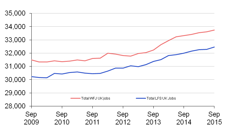 Figure 1: LFS and WFJ estimates of jobs as published, thousands (seasonally adjusted)