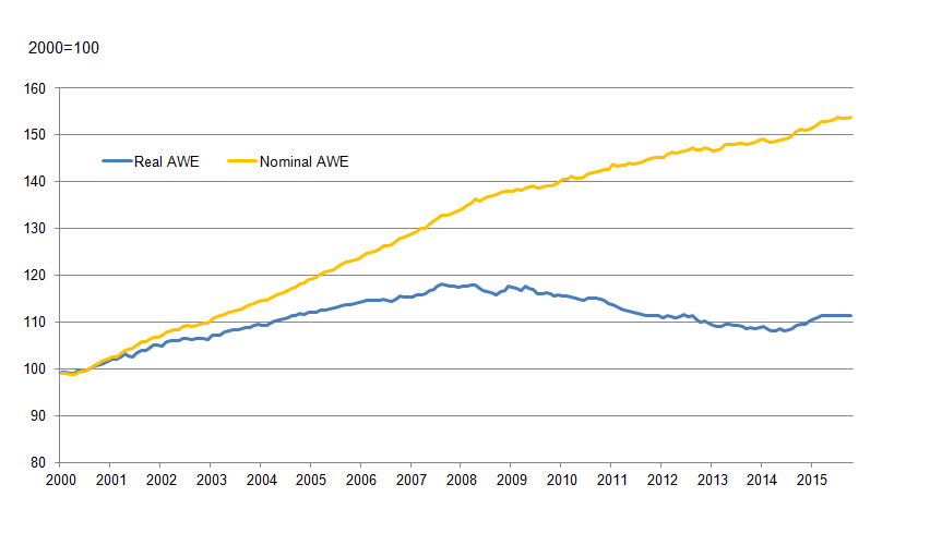 Figure 1: AWE regular pay: real and nominal, seasonally adjusted, 2000=100