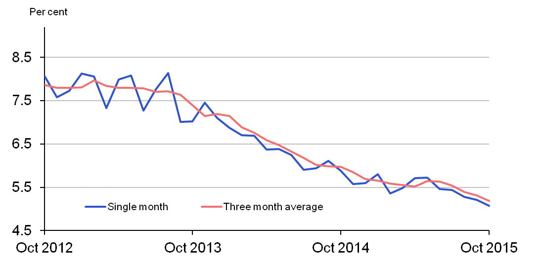 Figure 2: UK unemployment rates (ages 16 and over), per cent (seasonally adjusted)