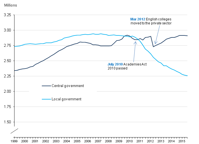 Figure 2: UK public sector employment in local and central government, March 1999 to September 2015, seasonally adjusted