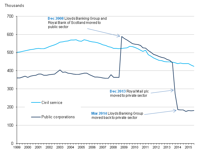 Figure 3: UK public sector employment in Civil Service and public corporations, March 1999 to September 2015, seasonally adjusted