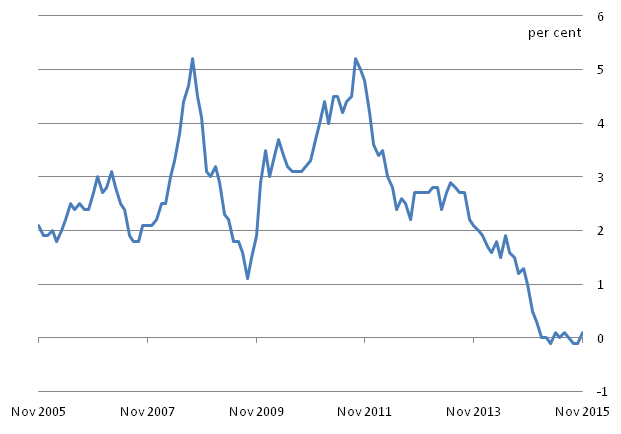 Figure B: CPI 12-month inflation rate for the last 10 years: November 2005 to November 2015