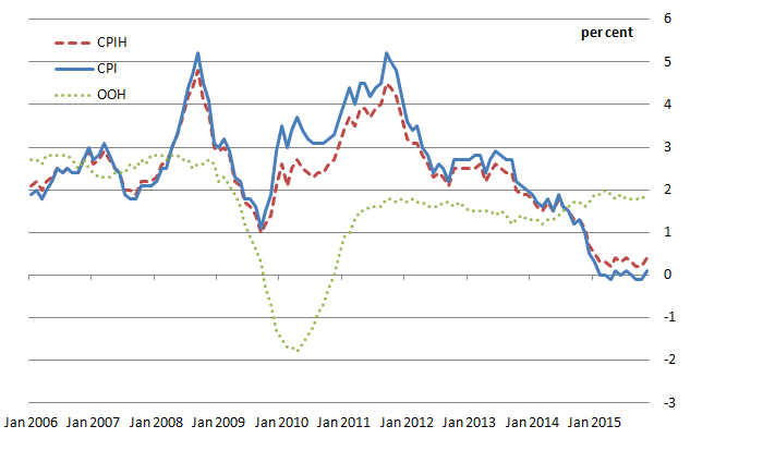 Figure D: CPIH, OOH component and CPI 12-month rates since January 2006